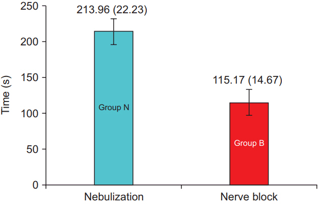 Comparison between lignocaine nebulization and airway nerve block kjae 2018 71 2 120f2g ccuart Choice Image