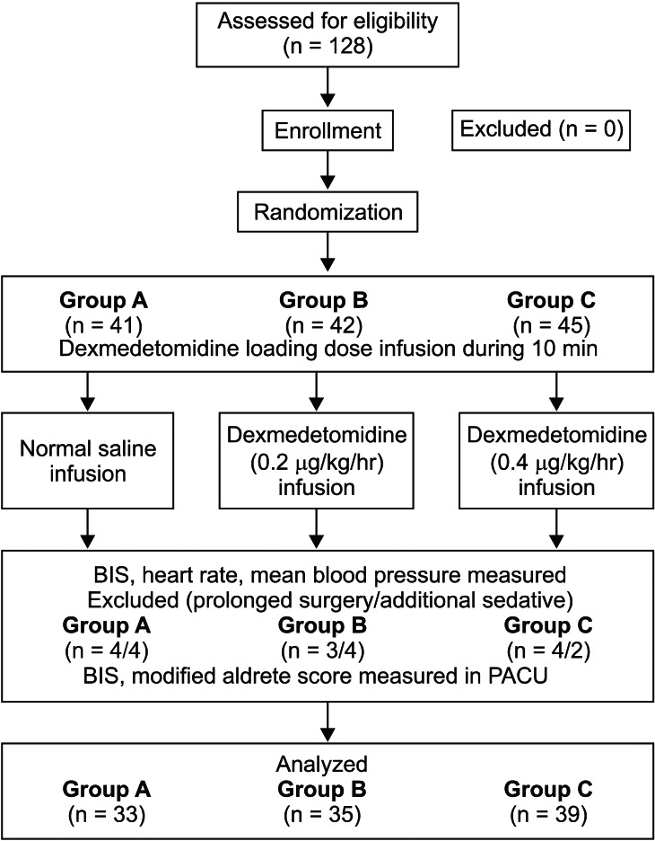 Optimal Dose Of Dexmedetomidine For Sedation During Spinal Anesthesia