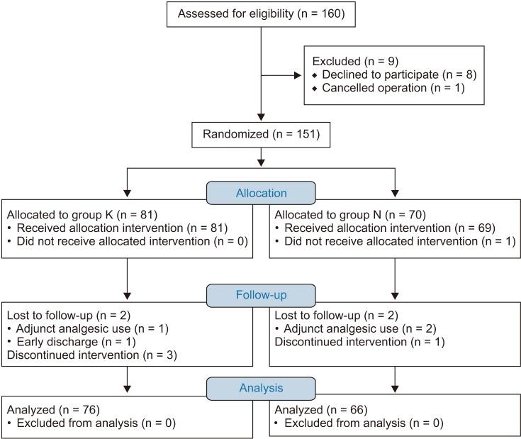 A Comparison Between Ketorolac And Nefopam As Adjuvant Analgesics